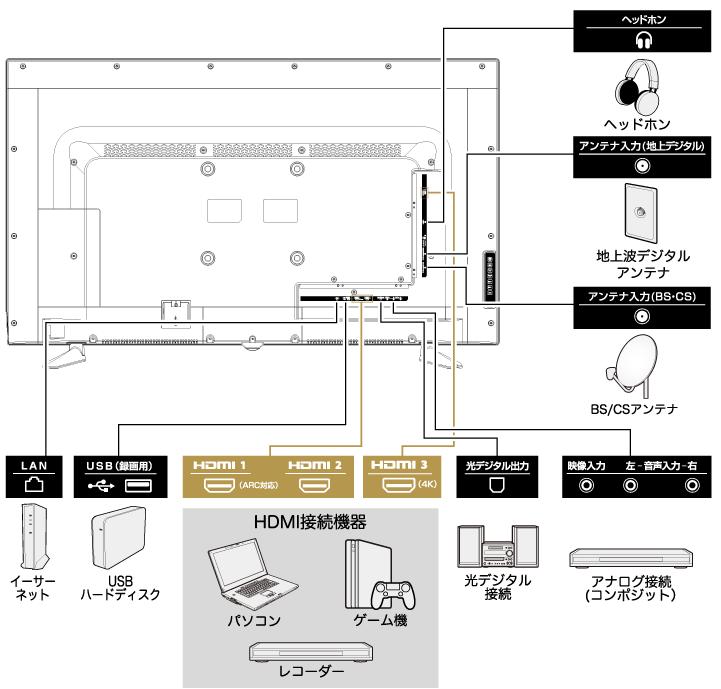HDMI入力端子を3系統装備