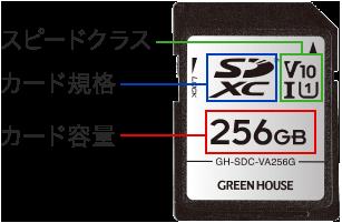 SDカードの説明