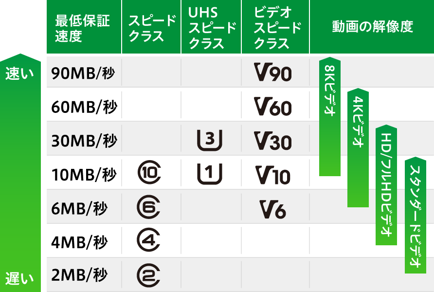 SDカードのスピード