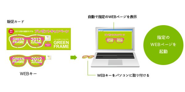 パソコンに取り付けるだけで指定のWEBページが起動する、紙製USB WEBキー新発売!